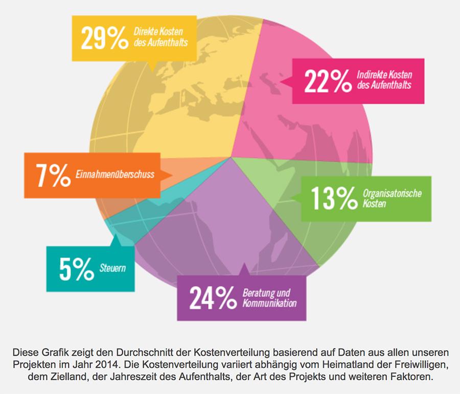 Infografik Projects Abroad Freiwilligenarbeit Kosten